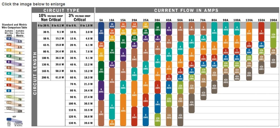 AWG Chart
